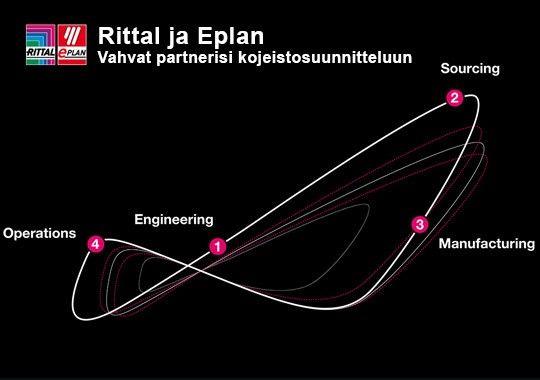 Rittal ja Eplan yhteistyöllä tehokkuutta suunnitteluun ja tuotantoon