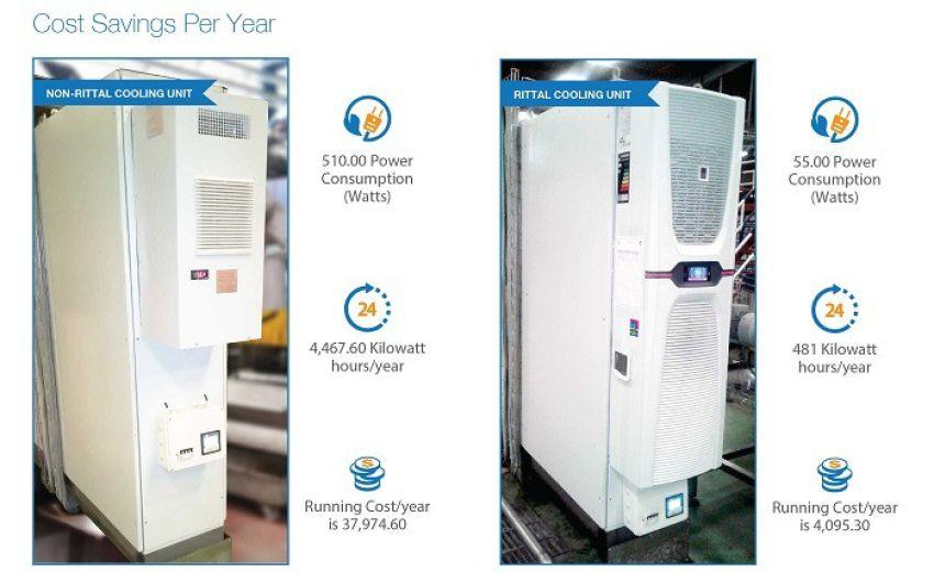 Rittal - Saving Energy for Pepsi India